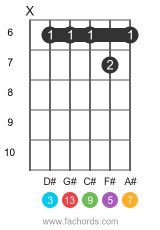B maj13 position 9 guitar chord diagram