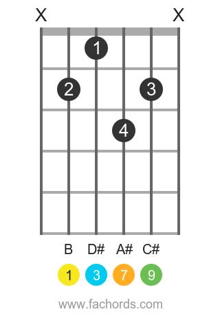 B maj9 position 1 guitar chord diagram
