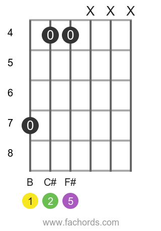 B sus2 position 1 guitar chord diagram