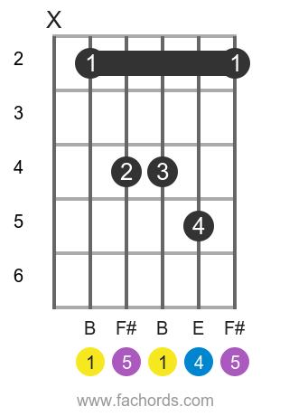 B sus4 position 1 guitar chord diagram