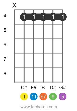 C# 11 position 1 guitar chord diagram