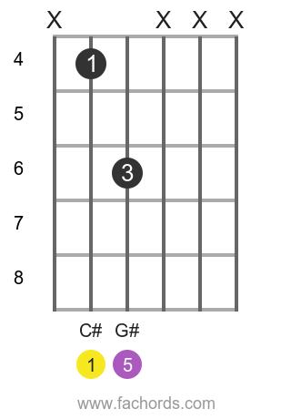 C# 5 position 1 guitar chord diagram