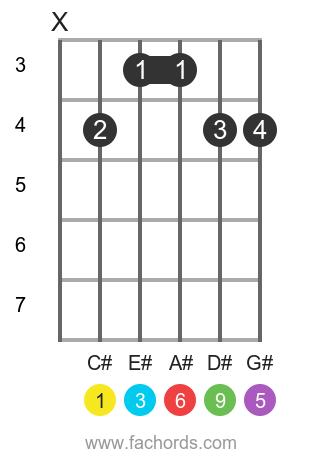 C# 6/9 position 1 guitar chord diagram