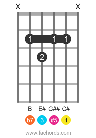 C# 7(#5) position 1 guitar chord diagram
