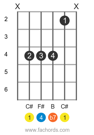 C# 7sus4 position 1 guitar chord diagram