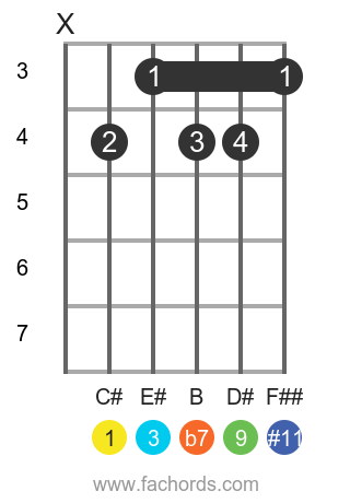 C# 9(#11) position 1 guitar chord diagram
