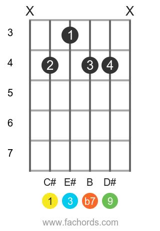C# 9 position 1 guitar chord diagram