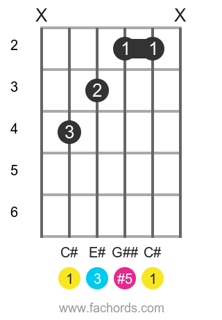C# aug position 1 guitar chord diagram