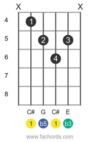 C# dim position 1 guitar chord diagram