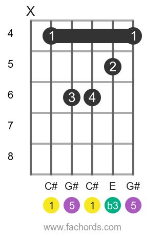 C# m position 1 guitar chord diagram