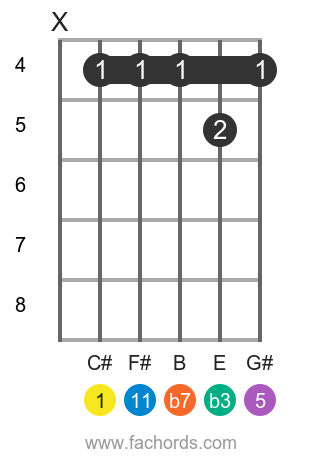 C# m11 position 1 guitar chord diagram