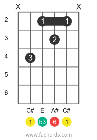 C# m6 position 1 guitar chord diagram