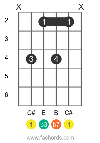 C# m7 position 1 guitar chord diagram