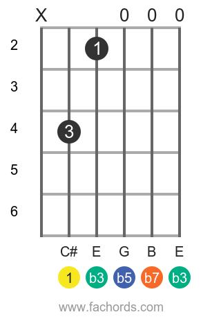 C# m7b5 position 1 guitar chord diagram