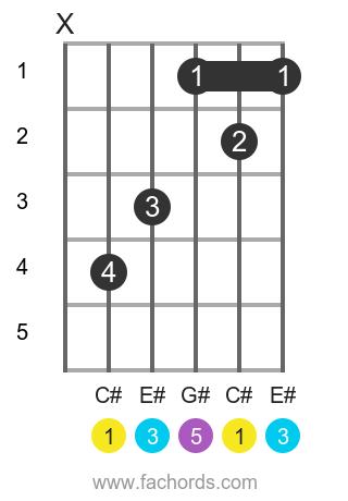 C# maj position 1 guitar chord diagram