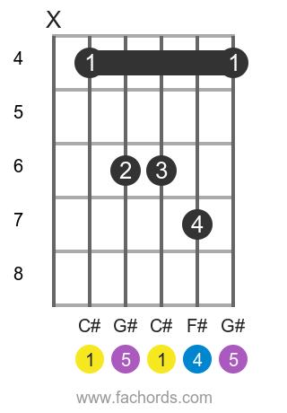 C# sus4 position 1 guitar chord diagram