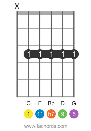 C 11 position 1 guitar chord diagram