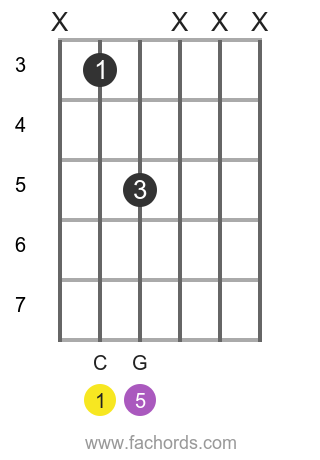 C 5 position 1 guitar chord diagram