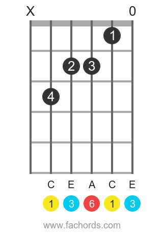 C sixth chord position 2 guitar chord diagram