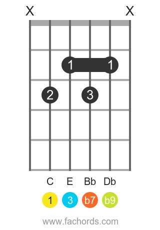C 7(b9) position 1 guitar chord diagram
