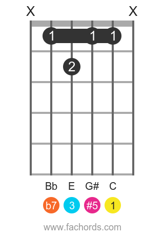 C 7(#5) position 1 guitar chord diagram