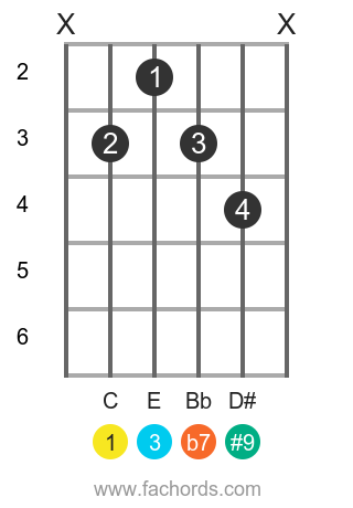 C 7(#9) position 1 guitar chord diagram