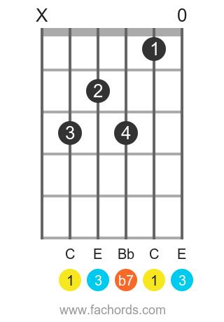 C 7 position 1 guitar chord diagram