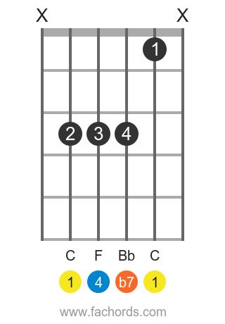 C 7sus4 position 1 guitar chord diagram