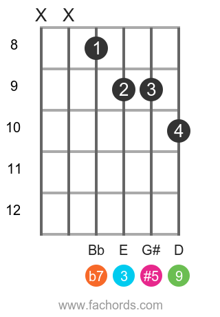 C 9(#5) position 14 guitar chord diagram
