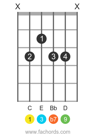 C 9 position 1 guitar chord diagram