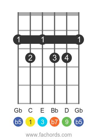 C 9b5 position 1 guitar chord diagram