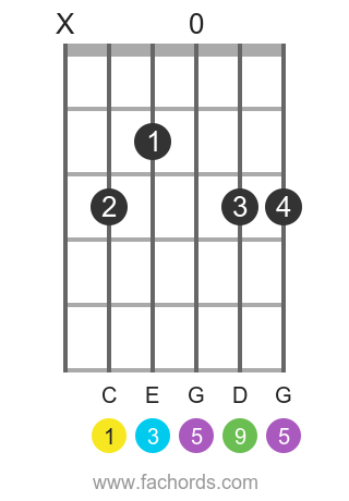 C add9 position 1 guitar chord diagram