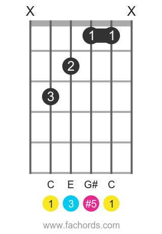 C aug position 1 guitar chord diagram