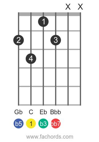 C dim7 position 1 guitar chord diagram