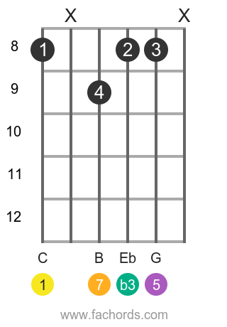 C m(maj7) position 1 guitar chord diagram