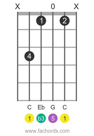 C m position 1 guitar chord diagram
