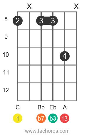C m13 position 1 guitar chord diagram