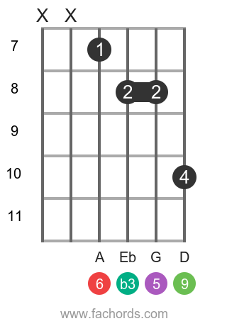 C m6/9 position 15 guitar chord diagram