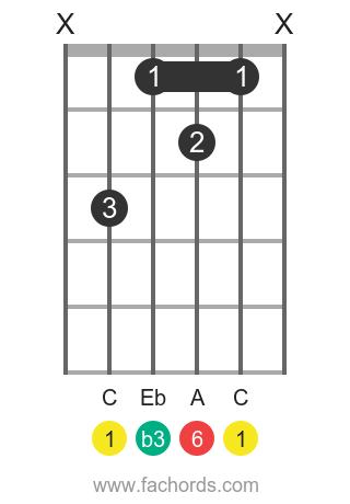 C m6 position 1 guitar chord diagram