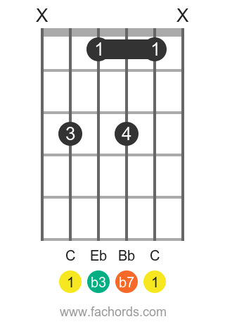C m7 position 1 guitar chord diagram
