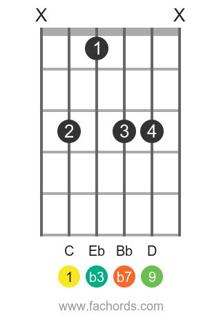 C m9 position 1 guitar chord diagram