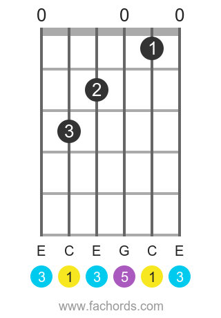 C maj position 1 guitar chord diagram