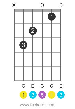 C maj position 4 guitar chord diagram