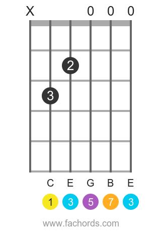 C maj7 position 1 guitar chord diagram