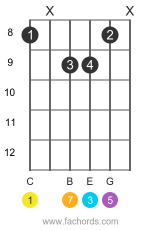 7th intervals on guitar