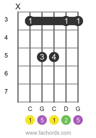 C sus2 position 2 guitar chord diagram
