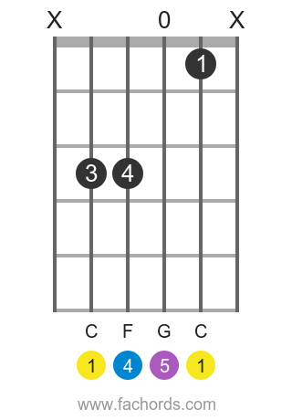 C sus4 position 1 guitar chord diagram