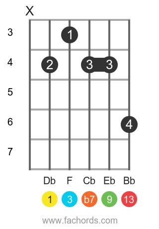 Db 13 position 1 guitar chord diagram