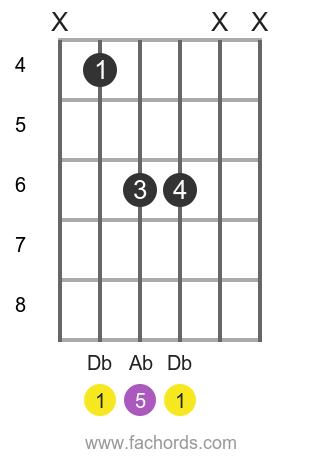 Db 5 position 1 guitar chord diagram