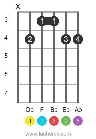 Db 6/9 position 1 guitar chord diagram